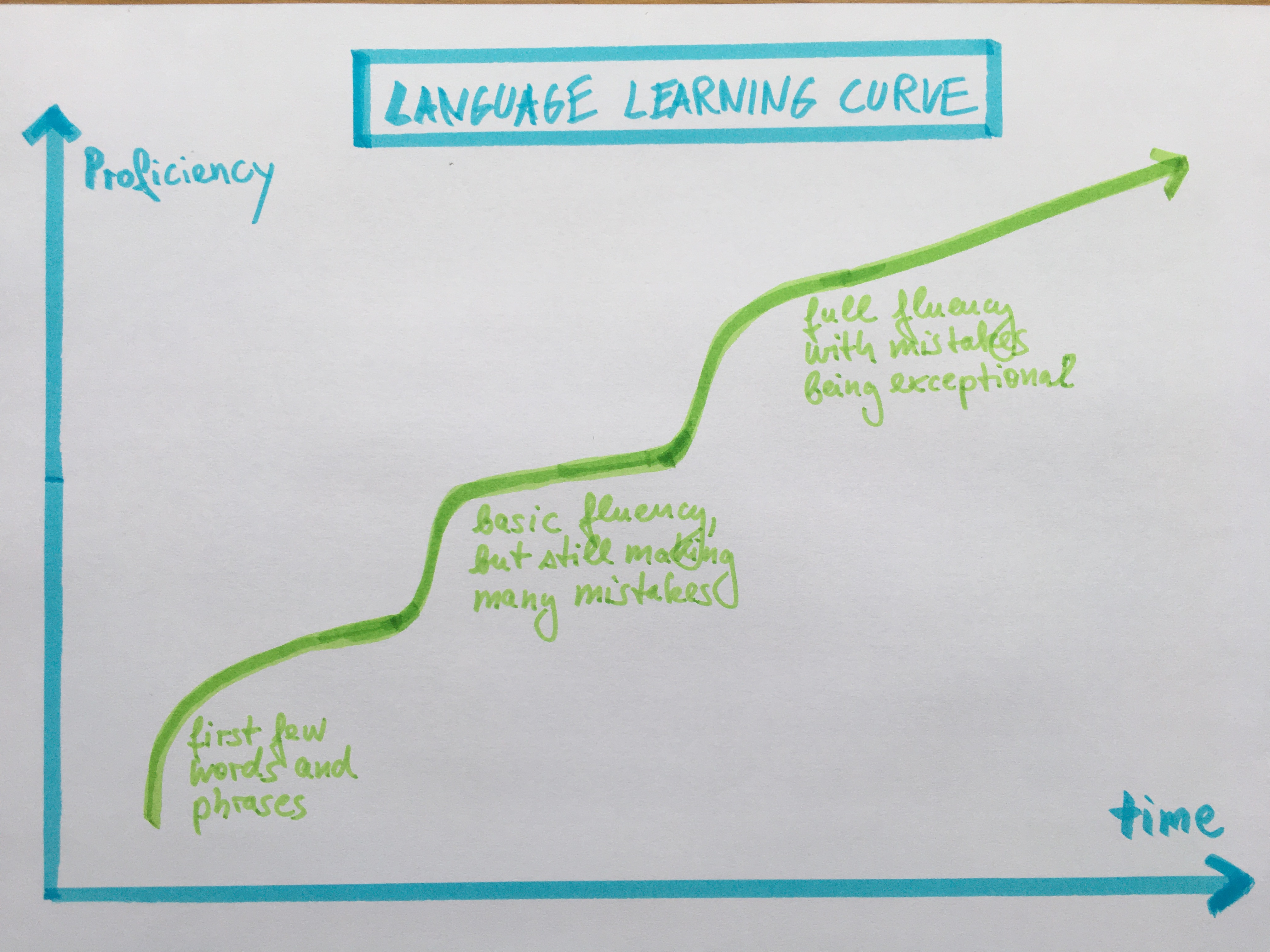 Language Learning Graph